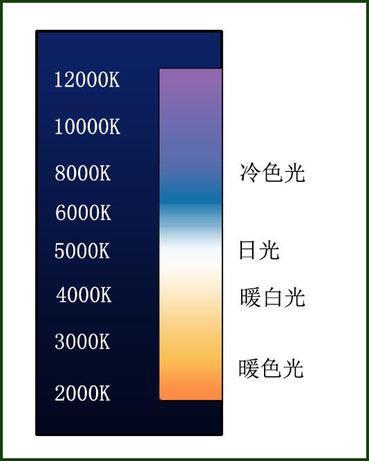 LED corn light price is so expensive, why buy it?